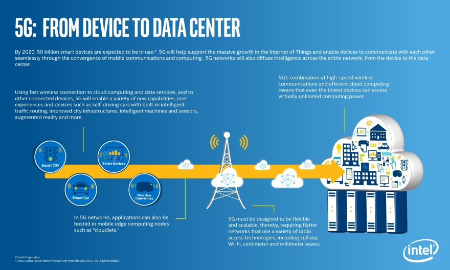 Intel-5G-IDF-Infographic-FINAL-8-12-15